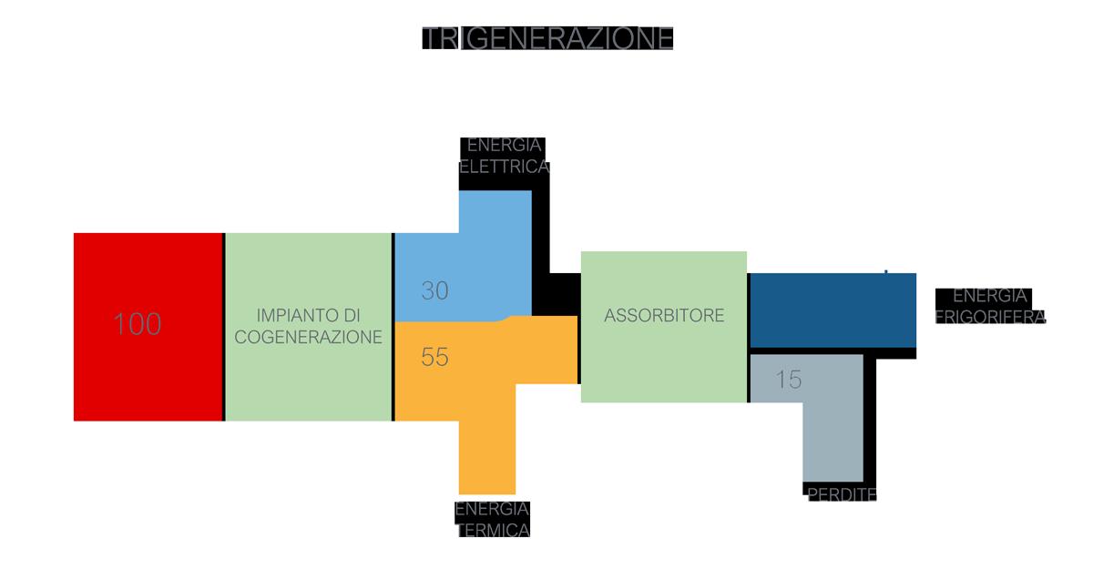 impianto di trigenerazione