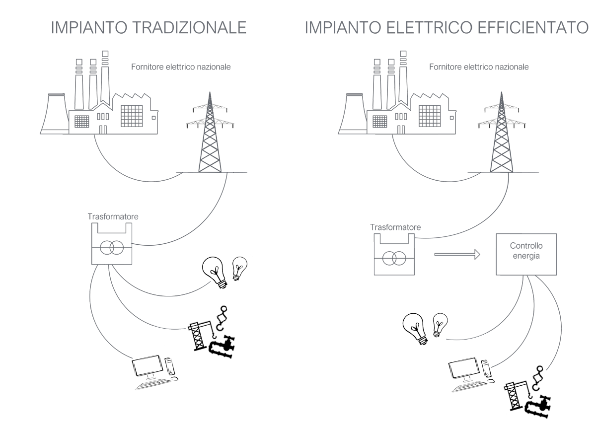 impianto elettrico efficientato