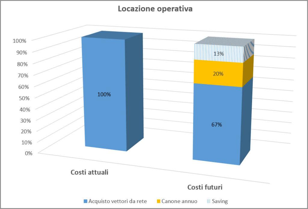 locazione operativa per efficientamento energetico